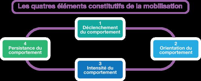 Mobilisation les 4 éléments